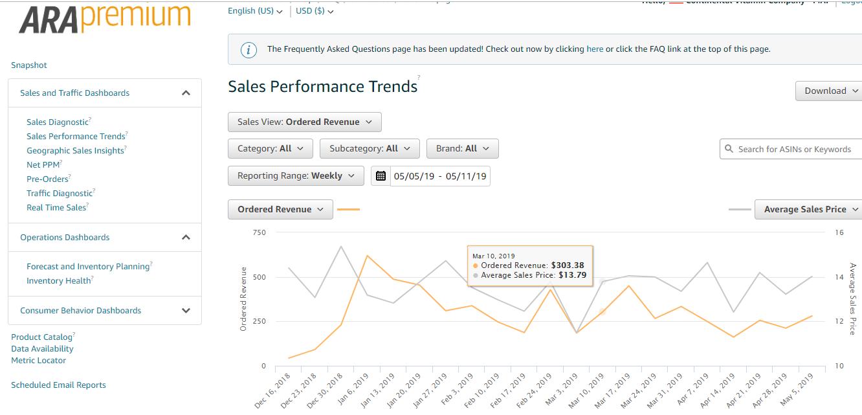 ARA Premium Sales Performance Trends