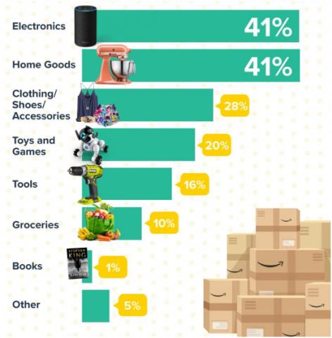 Amazon Prime Day 2018 Statistics